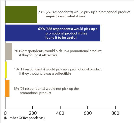 Do promotional products work? Here are the results of effectiveness of promotional products survey...